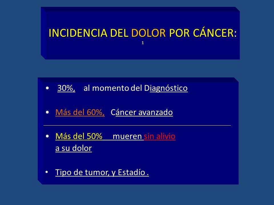 INCIDENCIA DEL DOLOR POR CÁNCER: 1 30%, al momento del Diagnóstico Más del 60%, Cáncer avanzado Más del 50% mueren sin alivio a su dolor Tipo de tumor