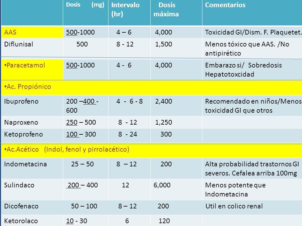 Dosis (mg) Intervalo (hr) Dosis máxima Comentarios AAS500-1000 4 – 6 4,000Toxicidad GI/Dism. F. Plaquetet. Diflunisal 500 8 - 12 1,500Menos tóxico que