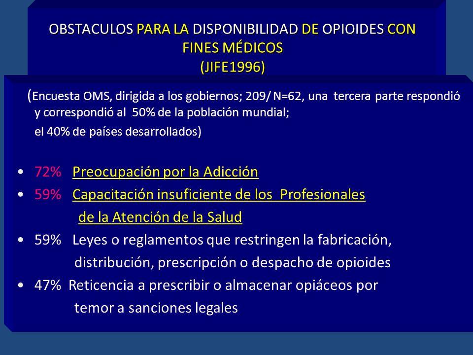 OBSTACULOS PARA LA DISPONIBILIDAD DE OPIOIDES CON FINES MÉDICOS (JIFE1996) ( Encuesta OMS, dirigida a los gobiernos; 209/ N=62, una tercera parte resp