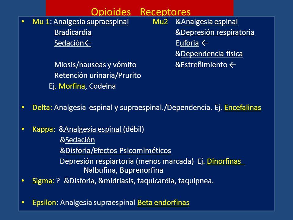 Opioides Receptores Mu 1: Analgesia supraespinal Mu2 &Analgesia espinal Bradicardia &Depresión respiratoria Sedación Euforia &Dependencia fisica Miosi