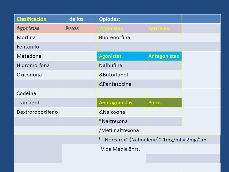 Clasificación de losOpiodes: AgonistasParciales MorfinaBuprenorfina Fentanilo MetadonaAgonistasAntagonistas HidromorfonaNalbufina Oxicodona&Butorfanol