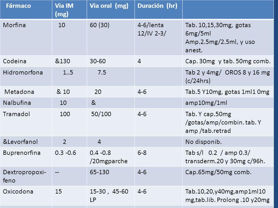 FármacoVia IM (mg) Via oral (mg)Duración (hr) Morfina 1060 (30)4-6/lenta 12/IV 2-3/ Tab. 10,15,30mg, gotas 6mg/5ml Amp.2.5mg/2.5ml, y uso anest. Codei