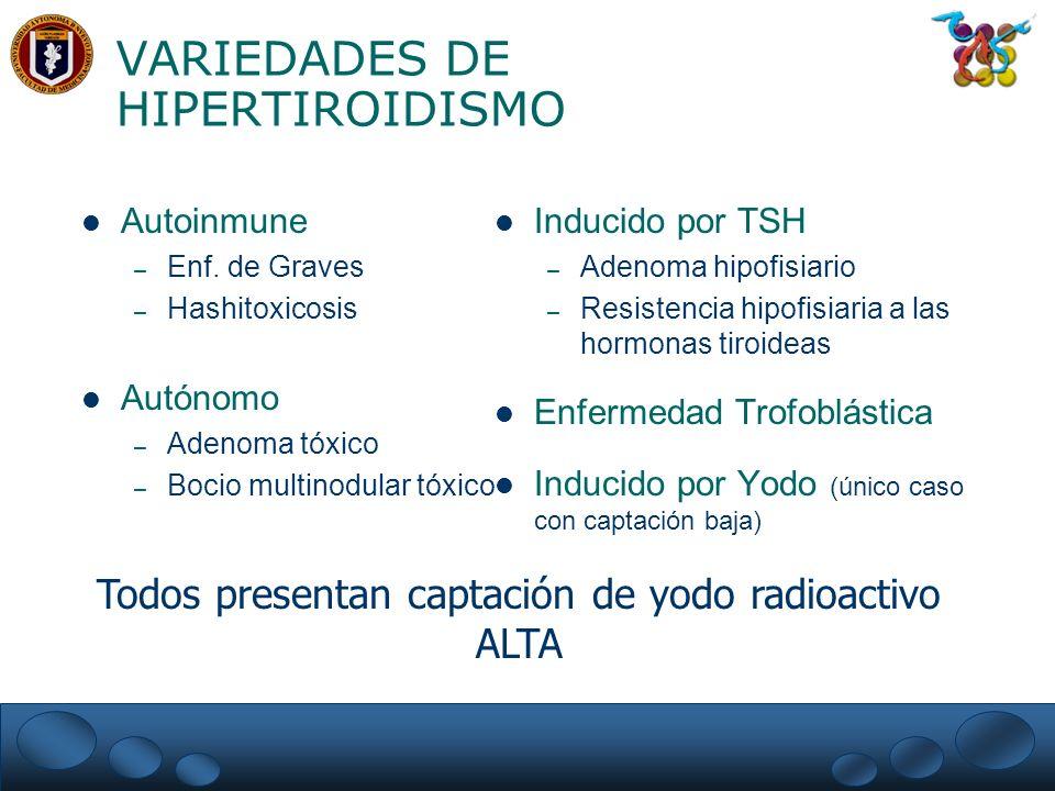 VARIEDAD DE TIROTOXICOSIS Tirotoxicosis ectópica – Tirotoxicosis ficticia – Estruma ovárico – Cáncer folicular metastásico funcionante Tirotoxicosis transitoria – Tiroiditis subaguda – Tiroiditis silenciosa – Tiroiditis postpartum – Tiroiditis inducida por radiación Todos presentan captación de yodo radioactivo BAJA