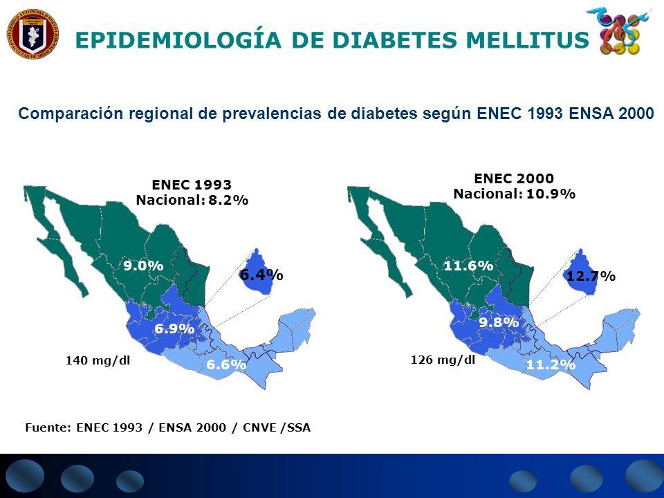 EPIDEMIOLOGÍA DE DIABETES MELLITUS ENEC 1993 Nacional: 8.2% 9.0% 6.9% 6.6% 6.4% 140 mg/dl ENEC 2000 Nacional: 10.9% 11.6% 9.8% 12.7% 11.2% 126 mg/dl F