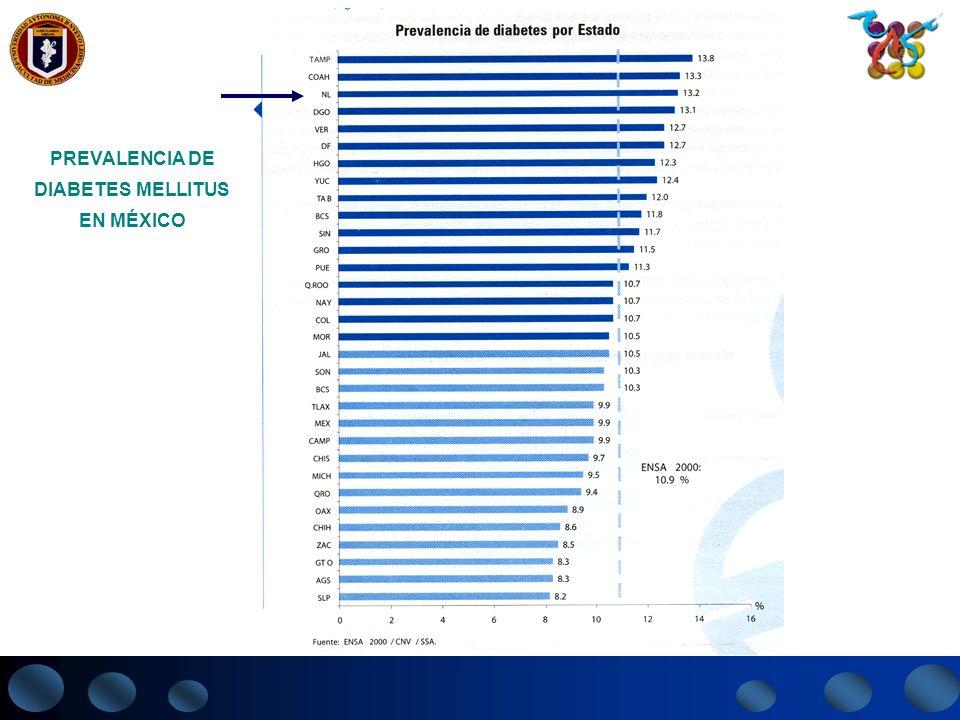 A.OTROS SÍNDROMES GENÉTICOS ASOCIADOS CON D.M.TIPOS ESPECÍFICOS DE D.M.