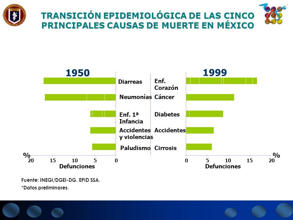 Fuente: INEGI/DGEI-DG. EPID SSA. *Datos preliminares. 1950 Diarreas Neumonías Enf. 1ª Infancia Diabetes Accidentes y violencias Cáncer Enf. Corazón %