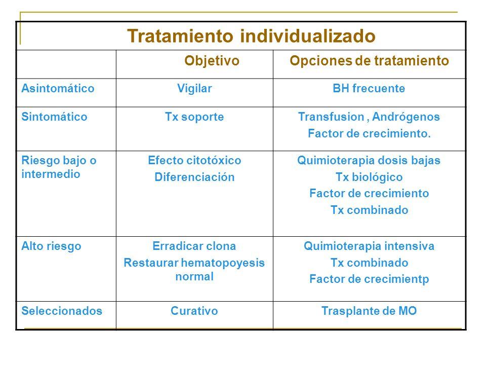 Tratamiento individualizado ObjetivoOpciones de tratamiento AsintomáticoVigilarBH frecuente SintomáticoTx soporteTransfusion, Andrógenos Factor de cre