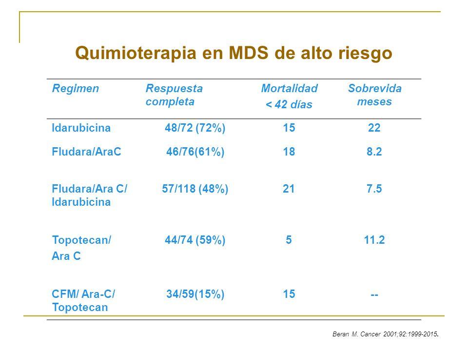 Quimioterapia en MDS de alto riesgo RegimenRespuesta completa Mortalidad < 42 días Sobrevida meses Idarubicina48/72 (72%)1522 Fludara/AraC46/76(61%)18