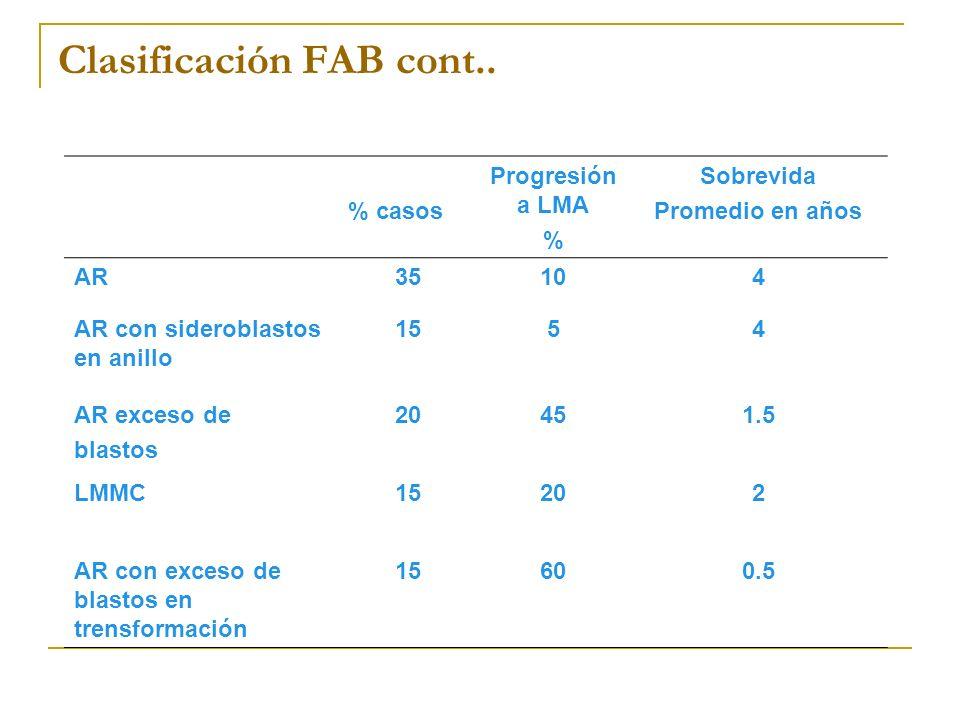 Clasificación FAB cont.. % casos Progresión a LMA % Sobrevida Promedio en años AR35104 AR con sideroblastos en anillo 1554 AR exceso de blastos 20451.