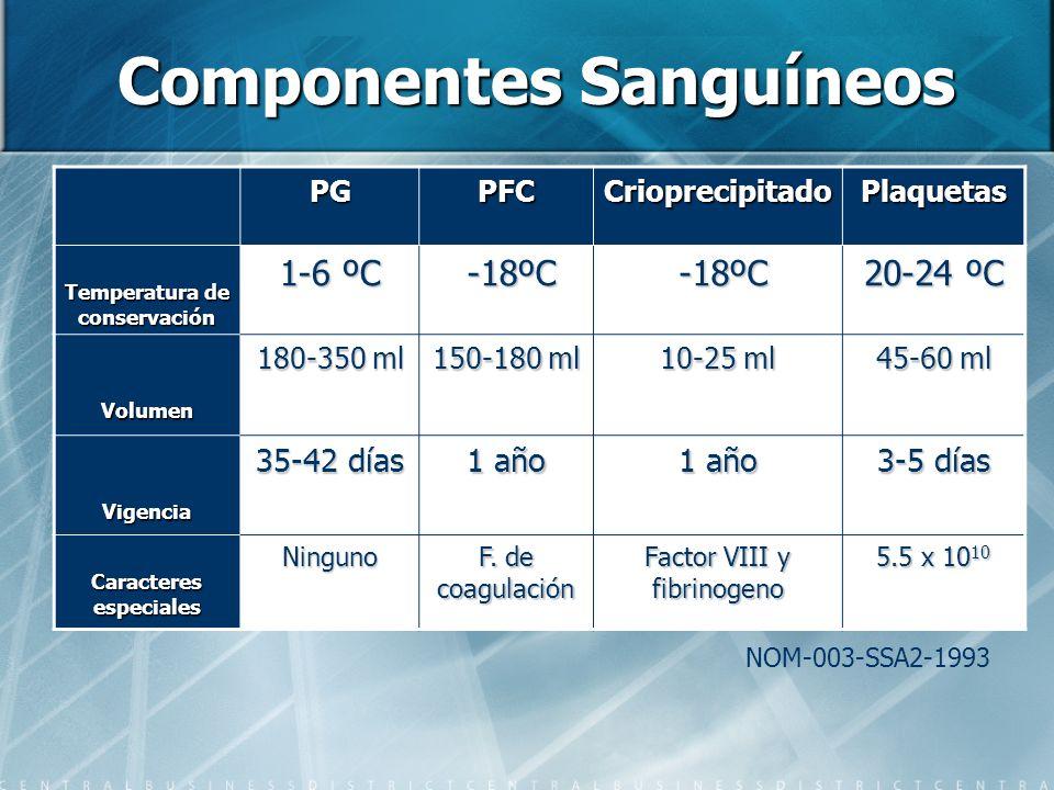 Componentes Sanguíneos PGPFCCrioprecipitadoPlaquetas Temperatura de conservación 1-6 ºC -18ºC -18ºC 20-24 ºC Volumen 180-350 ml 150-180 ml 10-25 ml 45