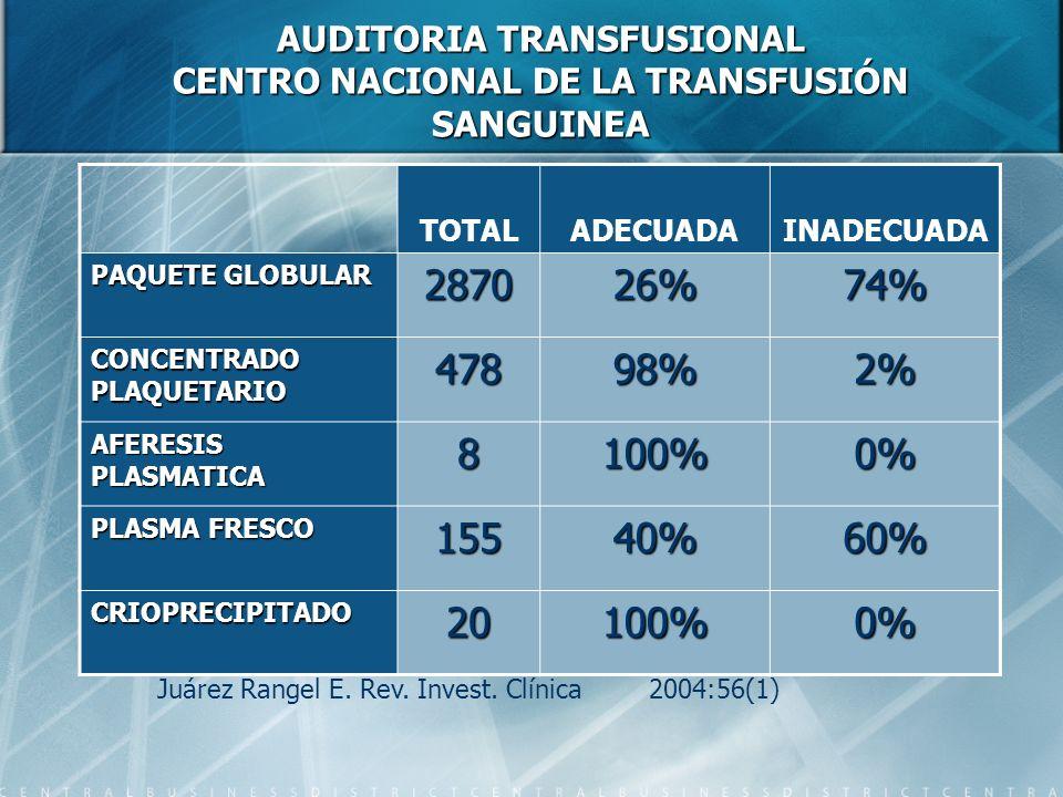 AUDITORIA TRANSFUSIONAL CENTRO NACIONAL DE LA TRANSFUSIÓN SANGUINEA TOTALADECUADAINADECUADA PAQUETE GLOBULAR 287026%74% CONCENTRADO PLAQUETARIO 47898%