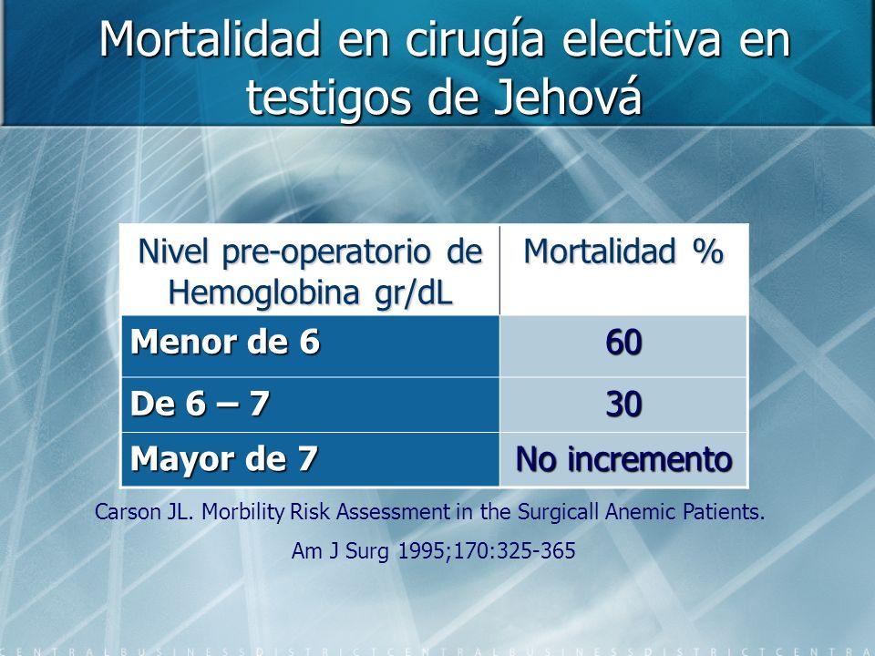 Mortalidad en cirugía electiva en testigos de Jehová Nivel pre-operatorio de Hemoglobina gr/dL Mortalidad % Menor de 6 60 De 6 – 7 30 Mayor de 7 No in