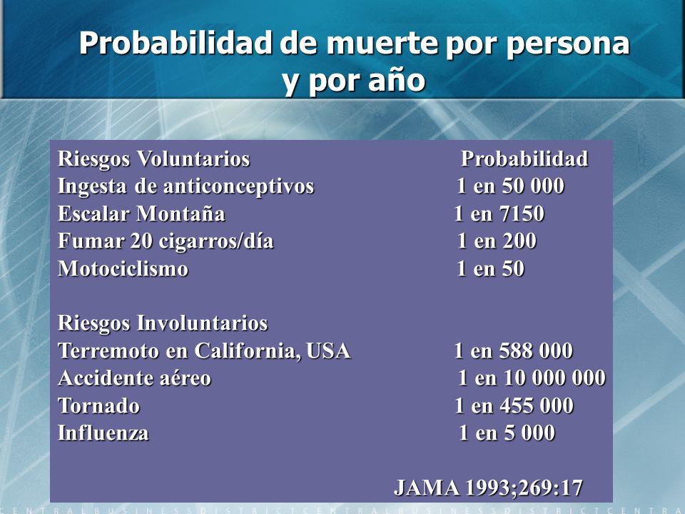 Probabilidad de muerte por persona y por año Riesgos Voluntarios Probabilidad Ingesta de anticonceptivos 1 en 50 000 Escalar Montaña 1 en 7150 Fumar 2