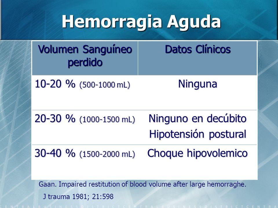 Hemorragia Aguda Volumen Sanguíneo perdido Datos Clínicos 10-20 % (500-1000 mL) Ninguna 20-30 % (1000-1500 mL) Ninguno en decúbito Hipotensión postura