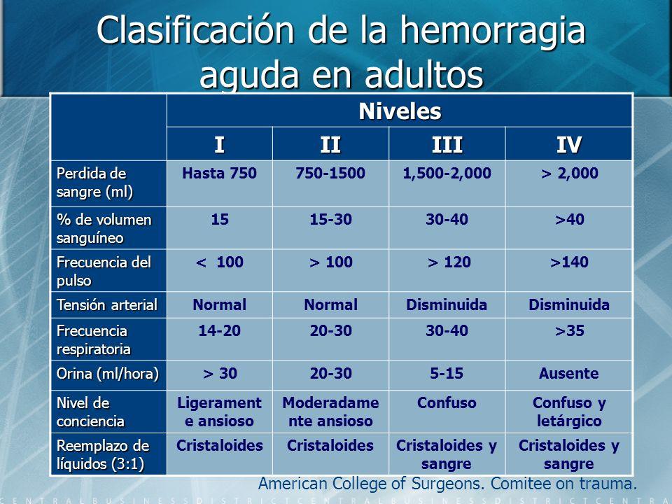 Clasificación de la hemorragia aguda en adultos Niveles IIIIIIIV Perdida de sangre (ml) Hasta 750750-15001,500-2,000> 2,000 % de volumen sanguíneo 151