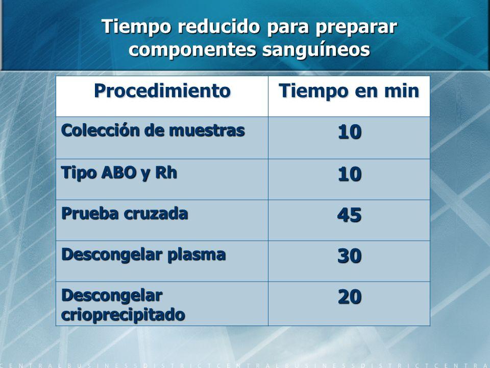 Tiempo reducido para preparar componentes sanguíneos Procedimiento Tiempo en min Colección de muestras 10 Tipo ABO y Rh 10 Prueba cruzada 45 Descongel
