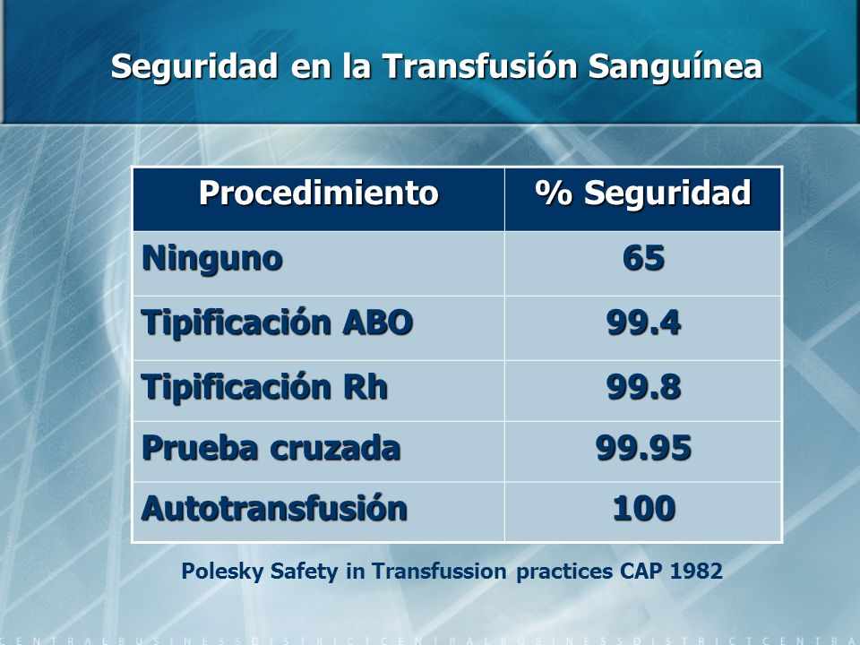 Seguridad en la Transfusión Sanguínea Procedimiento % Seguridad Ninguno65 Tipificación ABO 99.4 Tipificación Rh 99.8 Prueba cruzada 99.95 Autotransfus