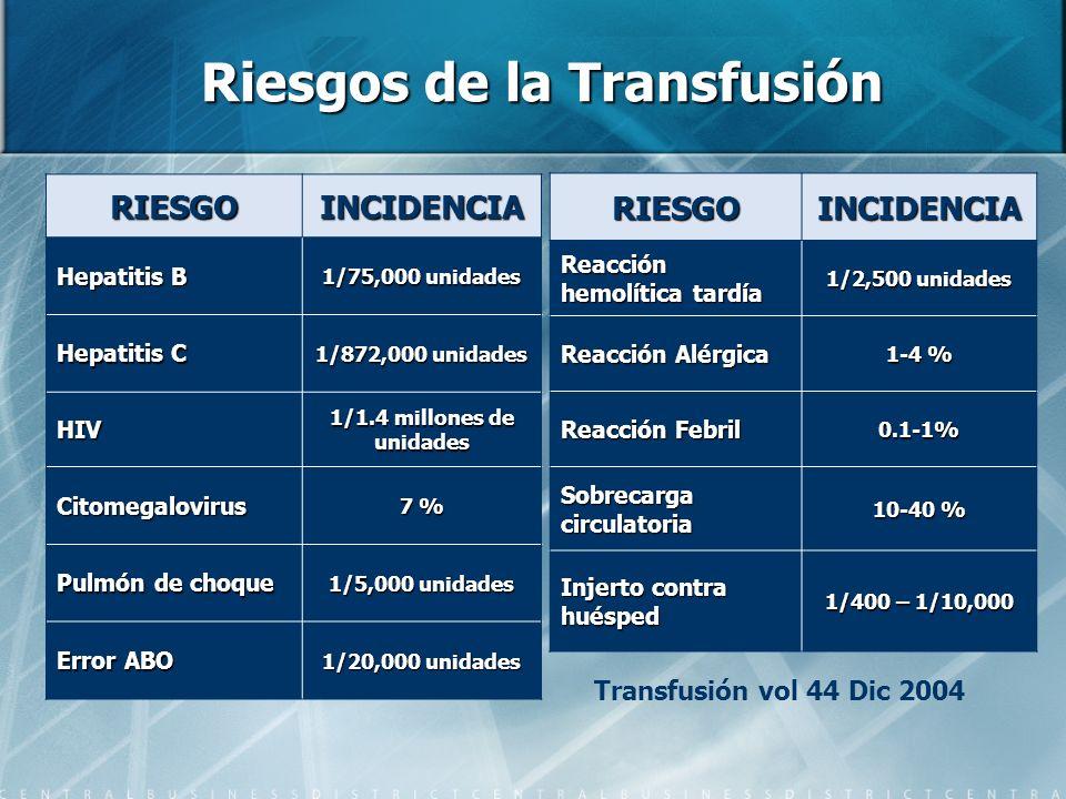Riesgos de la Transfusión RIESGOINCIDENCIA Hepatitis B 1/75,000 unidades Hepatitis C 1/872,000 unidades HIV 1/1.4 millones de unidades Citomegalovirus