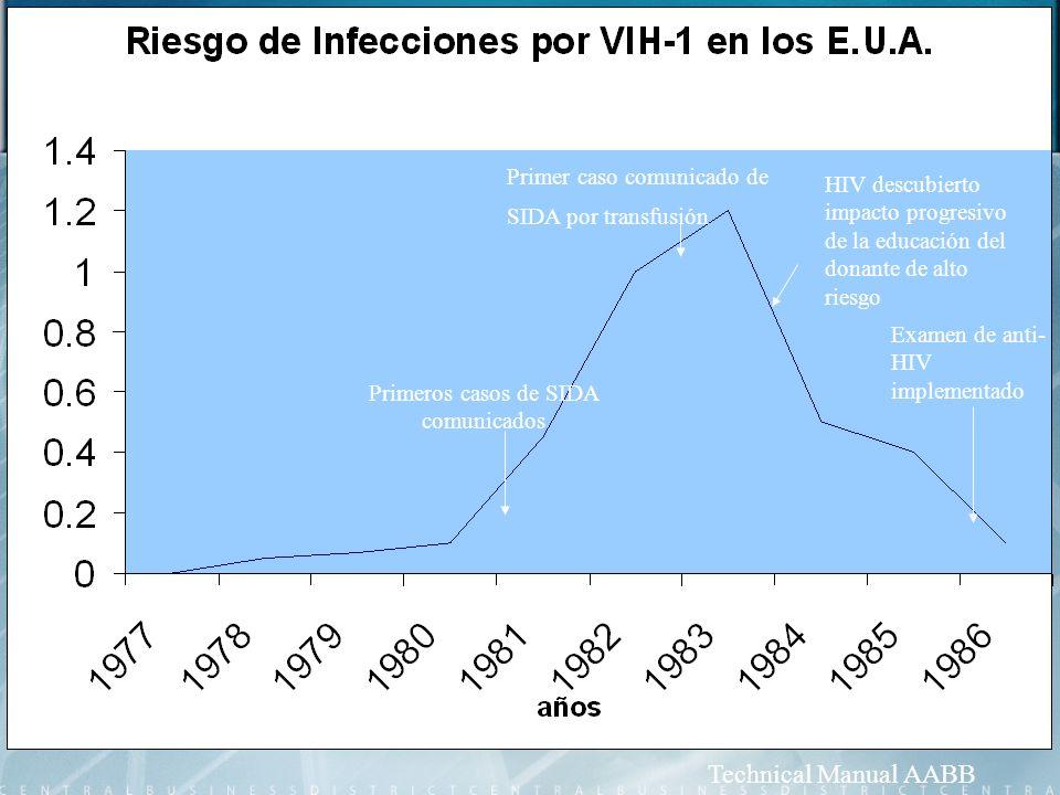 Primeros casos de SIDA comunicados Primer caso comunicado de SIDA por transfusión HIV descubierto impacto progresivo de la educación del donante de al