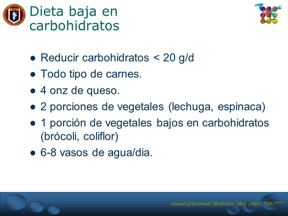 Dieta baja en carbohidratos Reducir carbohidratos < 20 g/d Todo tipo de carnes. 4 onz de queso. 2 porciones de vegetales (lechuga, espinaca) 1 porción