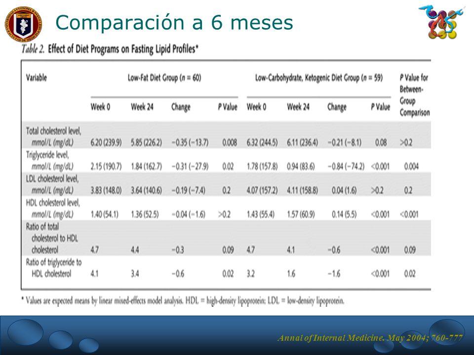 Comparación a 6 meses Annal of Internal Medicine. May 2004; 760-777