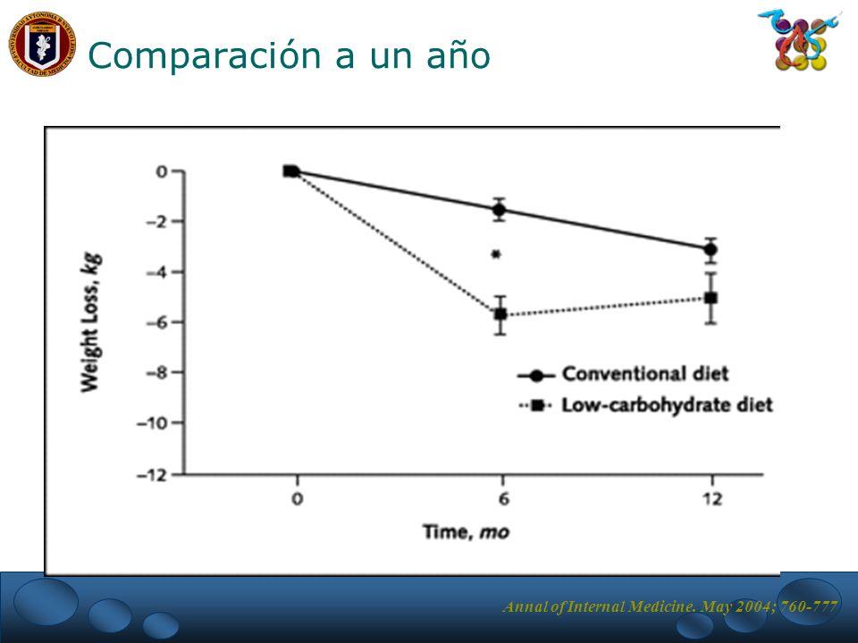 Comparación a un año Annal of Internal Medicine. May 2004; 760-777