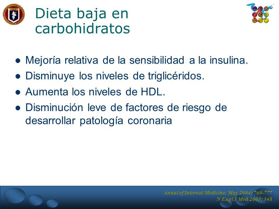 Dieta baja en carbohidratos Mejoría relativa de la sensibilidad a la insulina. Disminuye los niveles de triglicéridos. Aumenta los niveles de HDL. Dis
