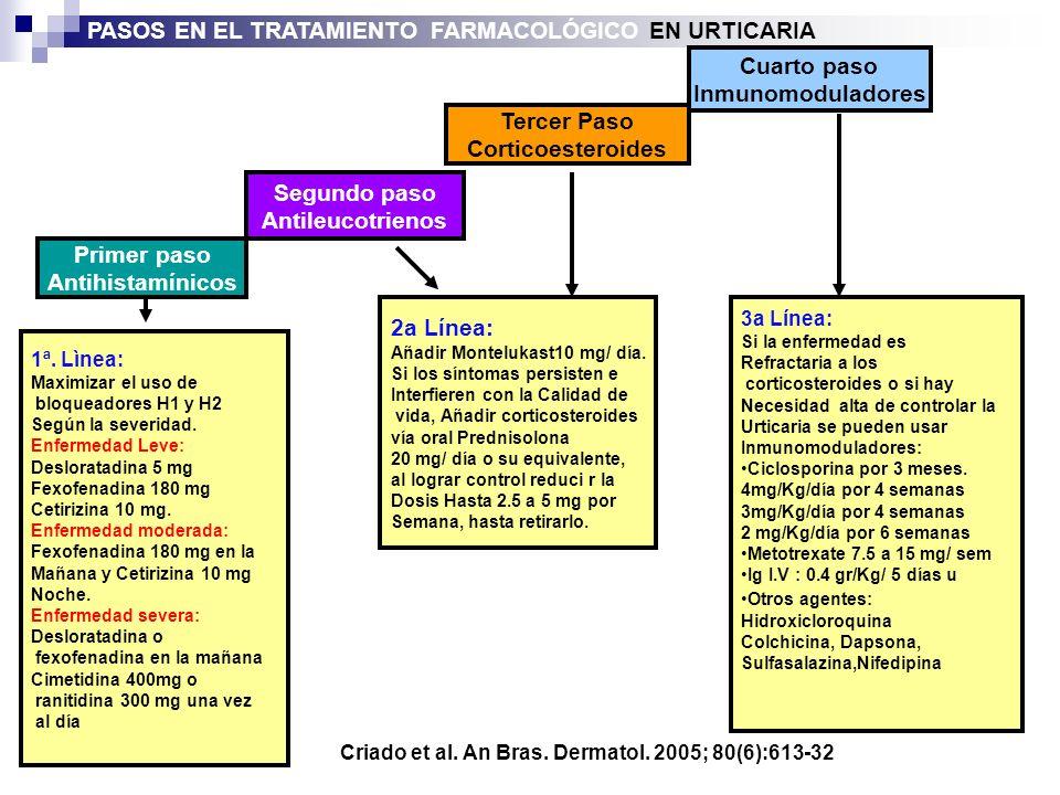 1ª. Lìnea: Maximizar el uso de bloqueadores H1 y H2 Según la severidad. Enfermedad Leve: Desloratadina 5 mg Fexofenadina 180 mg Cetirizina 10 mg. Enfe