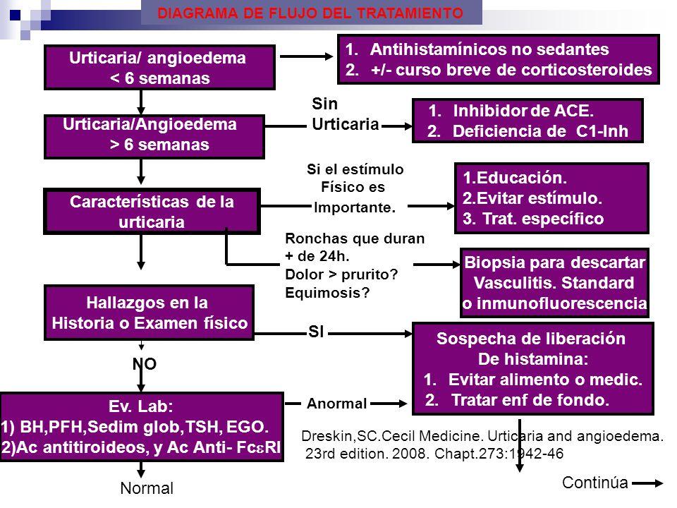 Urticaria/ angioedema < 6 semanas 1.Antihistamínicos no sedantes 2.+/- curso breve de corticosteroides Urticaria/Angioedema > 6 semanas Sin Urticaria