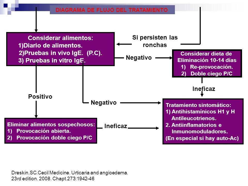 Considerar alimentos: 1)Diario de alimentos. 2)Pruebas in vivo IgE. (P.C). 3) Pruebas in vitro IgE. Si persisten las ronchas Negativo Considerar dieta