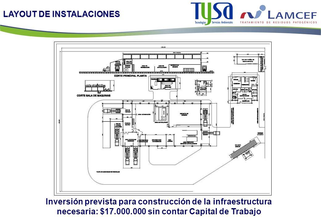 LAYOUT DE INSTALACIONES Inversión prevista para construcción de la infraestructura necesaria: $17.000.000 sin contar Capital de Trabajo