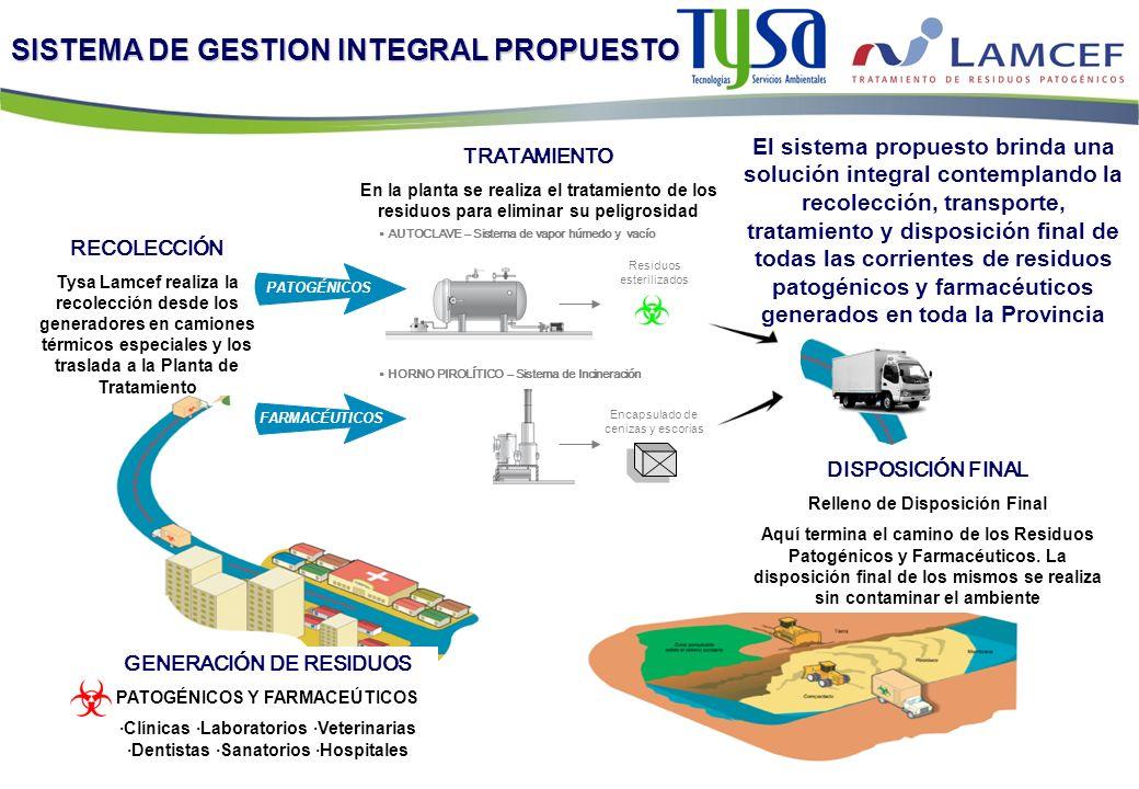 SISTEMA DE GESTION INTEGRAL PROPUESTO TRATAMIENTO En la planta se realiza el tratamiento de los residuos para eliminar su peligrosidad AUTOCLAVE – Sis