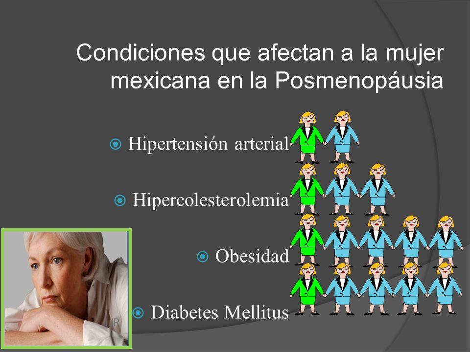Condiciones que afectan a la mujer mexicana en la Posmenopáusia Hipertensión arterial Hipercolesterolemia Obesidad Diabetes Mellitus