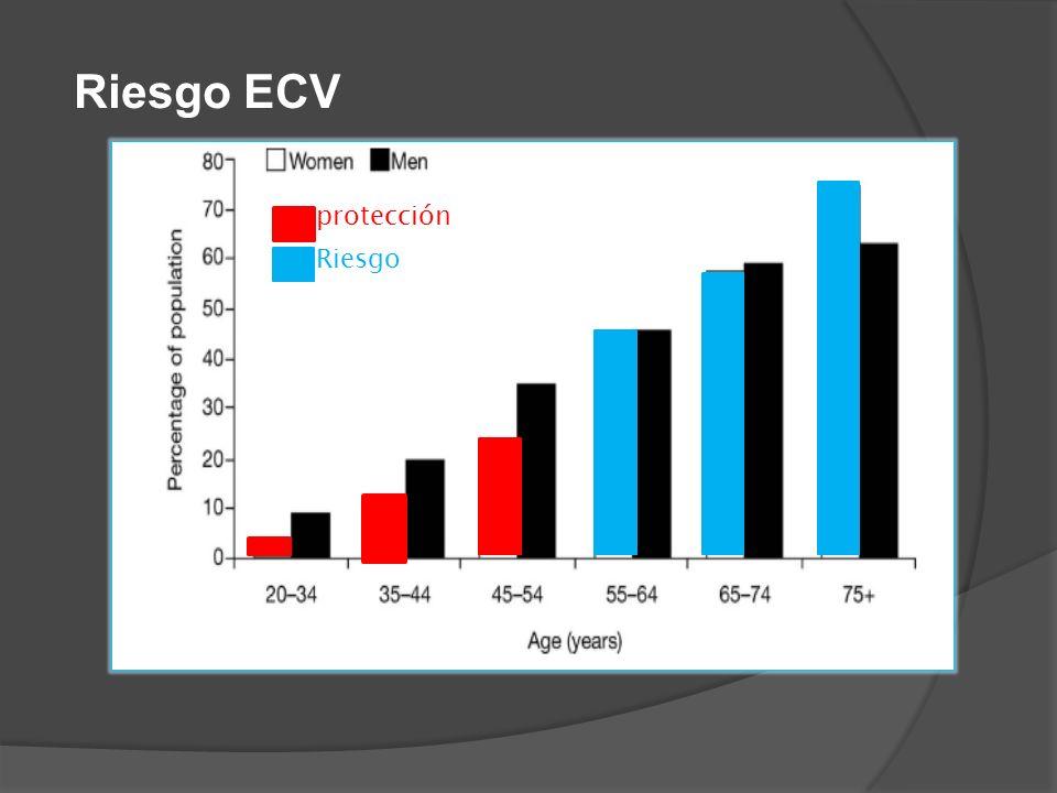 Riesgo ECV protección Riesgo