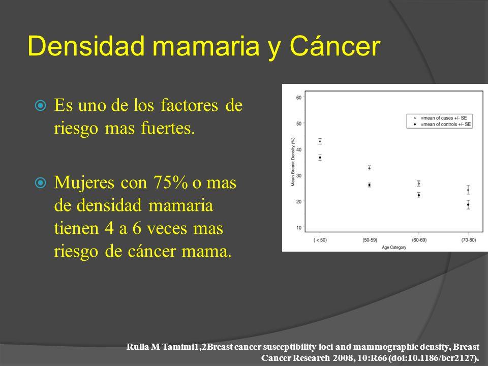 Densidad mamaria y Cáncer Es uno de los factores de riesgo mas fuertes. Mujeres con 75% o mas de densidad mamaria tienen 4 a 6 veces mas riesgo de cán