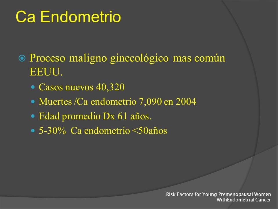 Ca Endometrio Proceso maligno ginecológico mas común EEUU. Casos nuevos 40,320 Muertes /Ca endometrio 7,090 en 2004 Edad promedio Dx 61 años. 5-30% Ca