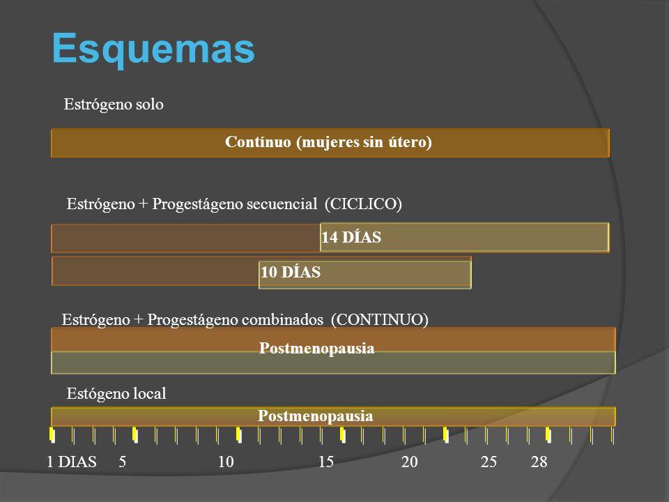 Contínuo (mujeres sin útero) 14 DÍAS 10 DÍAS Postmenopausia Esquemas Estrógeno + Progestágeno combinados (CONTINUO) Estógeno local Estrógeno + Progest