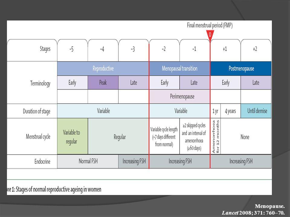 Menopause. Lancet 2008; 371: 760–70.