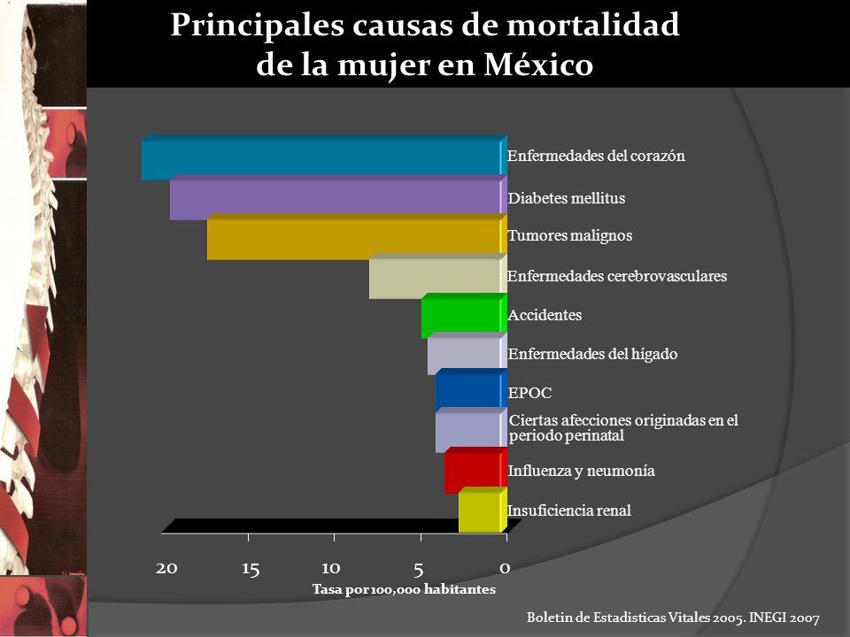 Principales causas de mortalidad de la mujer en México Boletin de Estadisticas Vitales 2005. INEGI 2007 Tasa por 100,000 habitantes 20151050 Insuficie