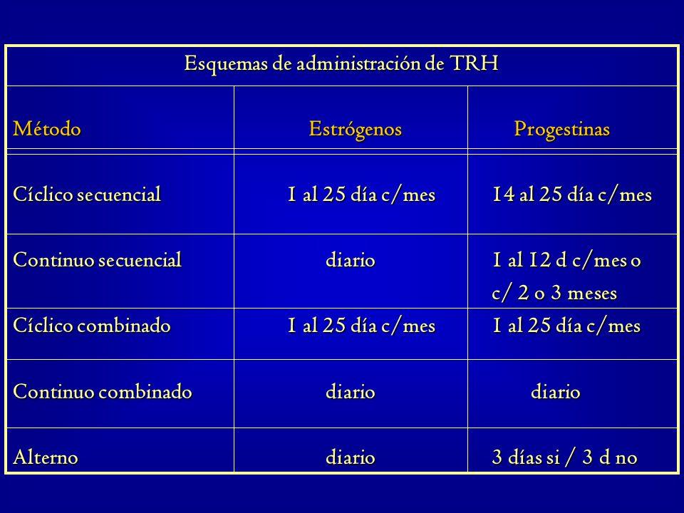 Esquemas de administración de TRH Método Estrógenos Progestinas Cíclico secuencial1 al 25 día c/mes14 al 25 día c/mes Continuo secuencial diario1 al 1