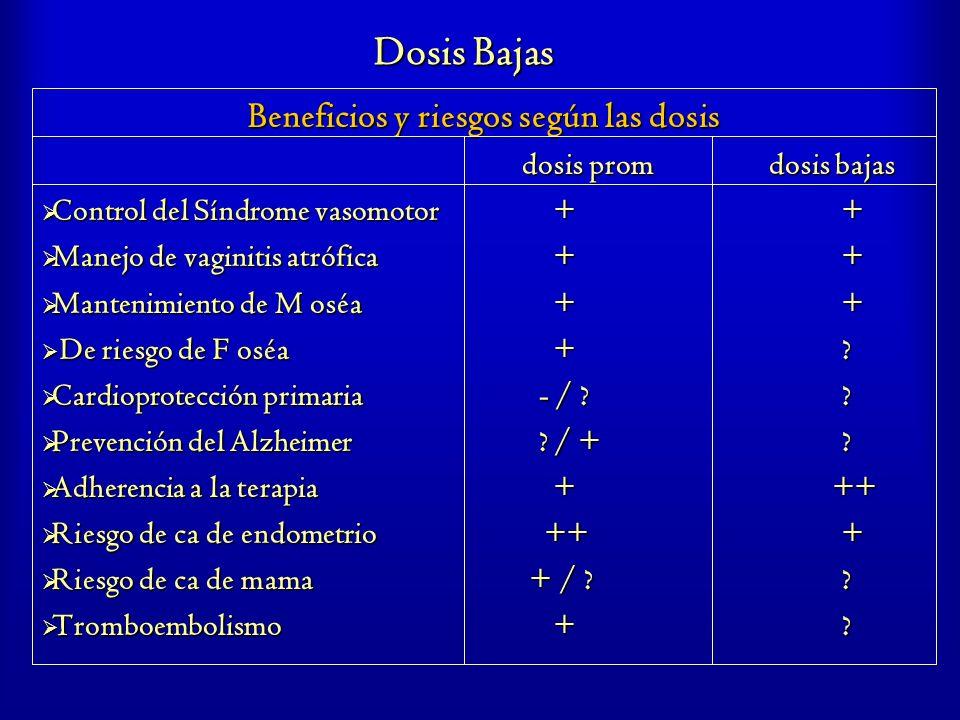 Dosis Bajas Beneficios y riesgos según las dosis dosis prom dosis bajas Control del Síndrome vasomotor + + Control del Síndrome vasomotor + + Manejo d