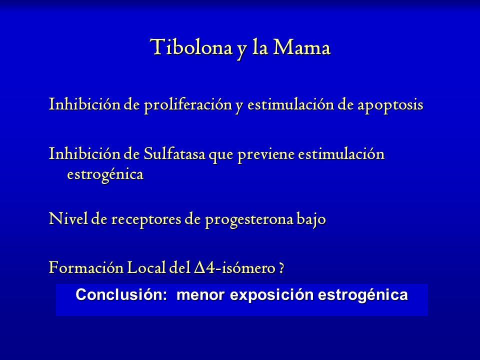 Tibolona y la Mama Inhibición de proliferación y estimulación de apoptosis Inhibición de Sulfatasa que previene estimulación estrogénica Nivel de rece
