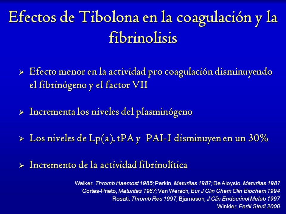 Efectos de Tibolona en la coagulación y la fibrinolisis Efecto menor en la actividad pro coagulación disminuyendo el fibrinógeno y el factor VII Efect