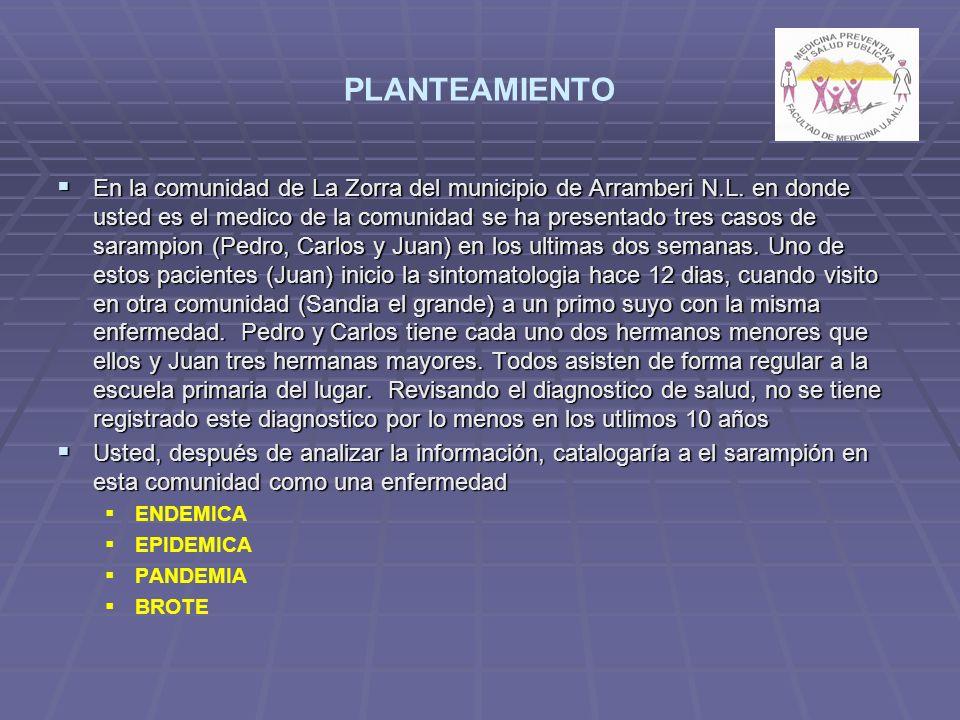 PLANTEAMIENTO En la comunidad de La Zorra del municipio de Arramberi N.L. en donde usted es el medico de la comunidad se ha presentado tres casos de s