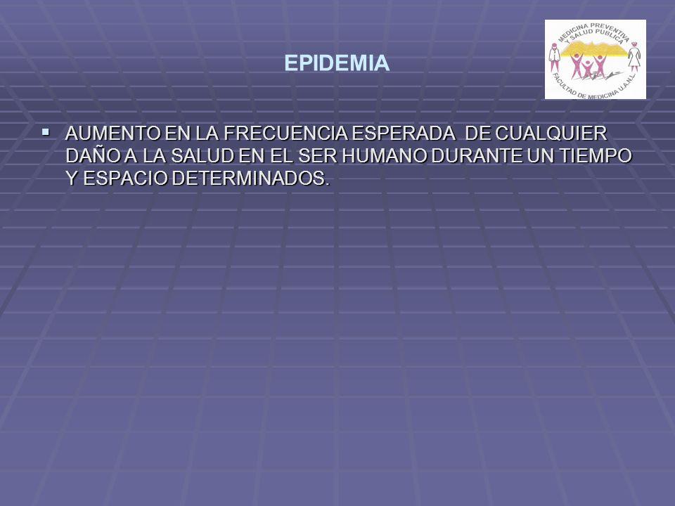 EPIDEMIA AUMENTO EN LA FRECUENCIA ESPERADA DE CUALQUIER DAÑO A LA SALUD EN EL SER HUMANO DURANTE UN TIEMPO Y ESPACIO DETERMINADOS.