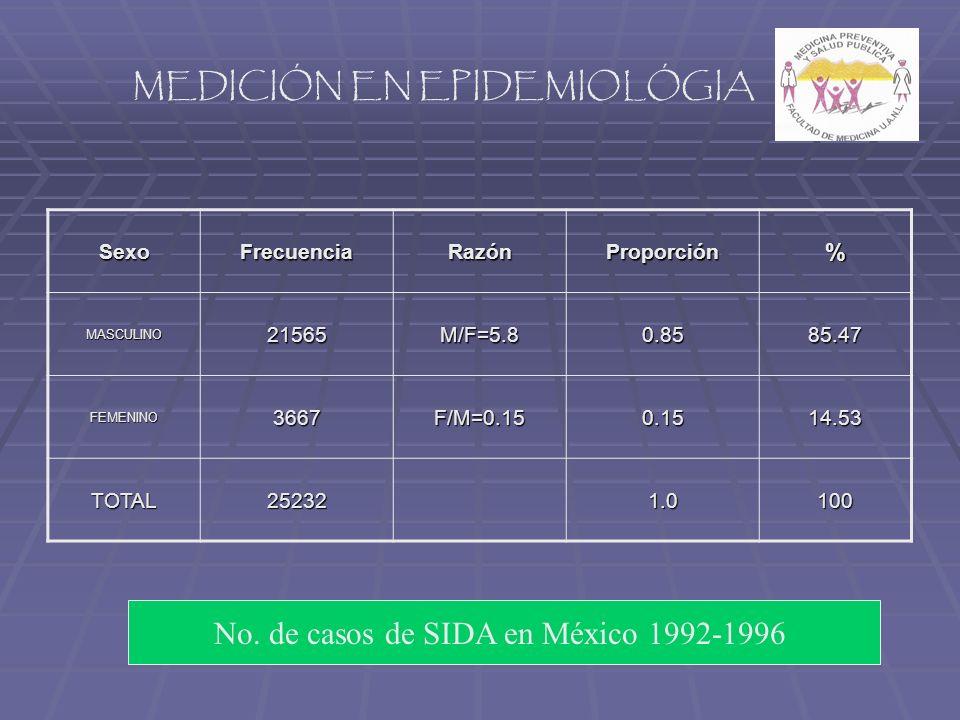 MEDICIÓN EN EPIDEMIOLÓGIA SexoFrecuenciaRazónProporción% MASCULINO21565M/F=5.80.8585.47 FEMENINO3667F/M=0.150.1514.53 TOTAL252321.0100 No.