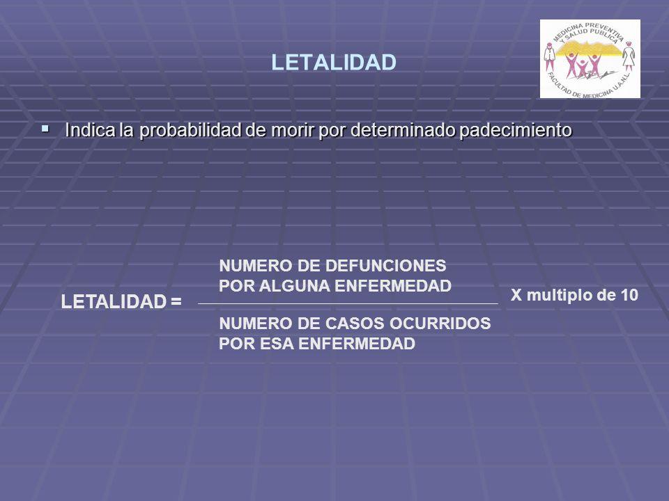 LETALIDAD Indica la probabilidad de morir por determinado padecimiento Indica la probabilidad de morir por determinado padecimiento LETALIDAD = NUMERO