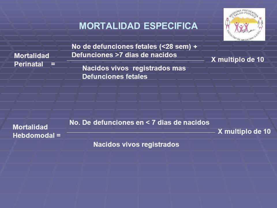 MORTALIDAD ESPECIFICA Mortalidad Perinatal = X multiplo de 10 No de defunciones fetales (<28 sem) + Defunciones >7 dias de nacidos Nacidos vivos registrados mas Defunciones fetales Mortalidad Hebdomodal = No.