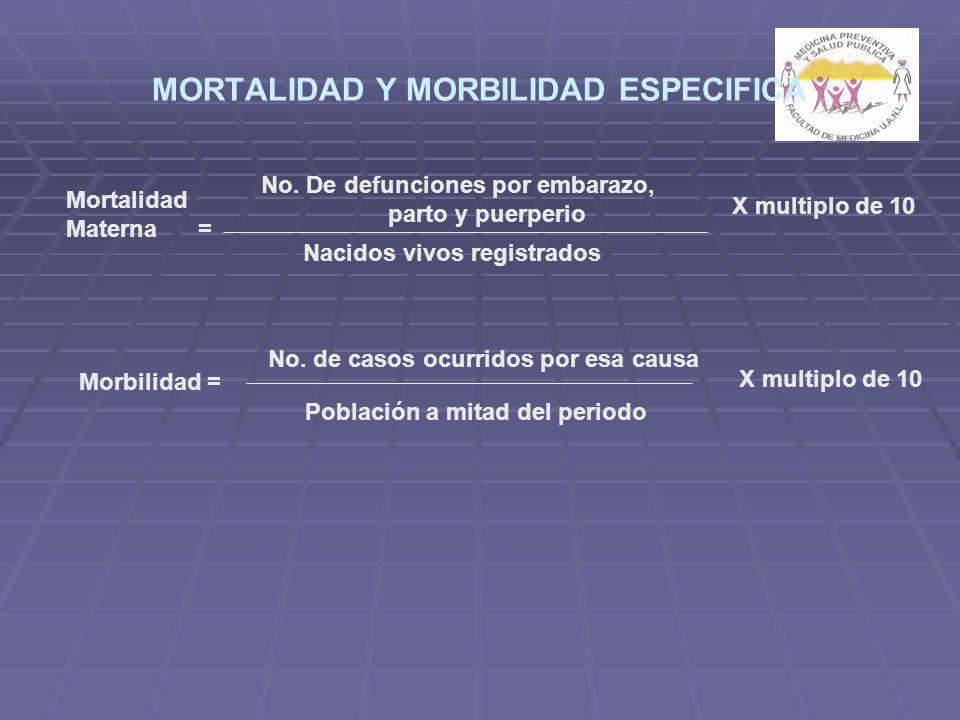MORTALIDAD Y MORBILIDAD ESPECIFICA Mortalidad Materna = No. De defunciones por embarazo, parto y puerperio Nacidos vivos registrados X multiplo de 10