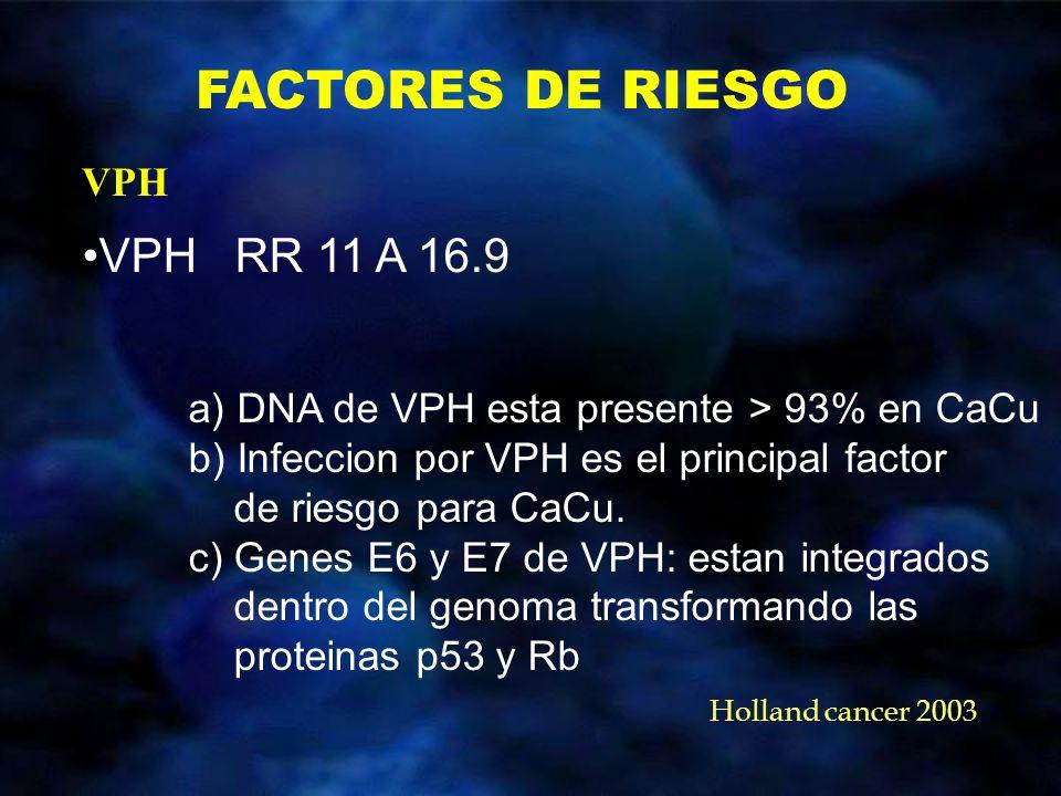 FACTORES DE RIESGO VPH RR 11 A 16.9 a) DNA de VPH esta presente > 93% en CaCu b) Infeccion por VPH es el principal factor de riesgo para CaCu. c) Gene